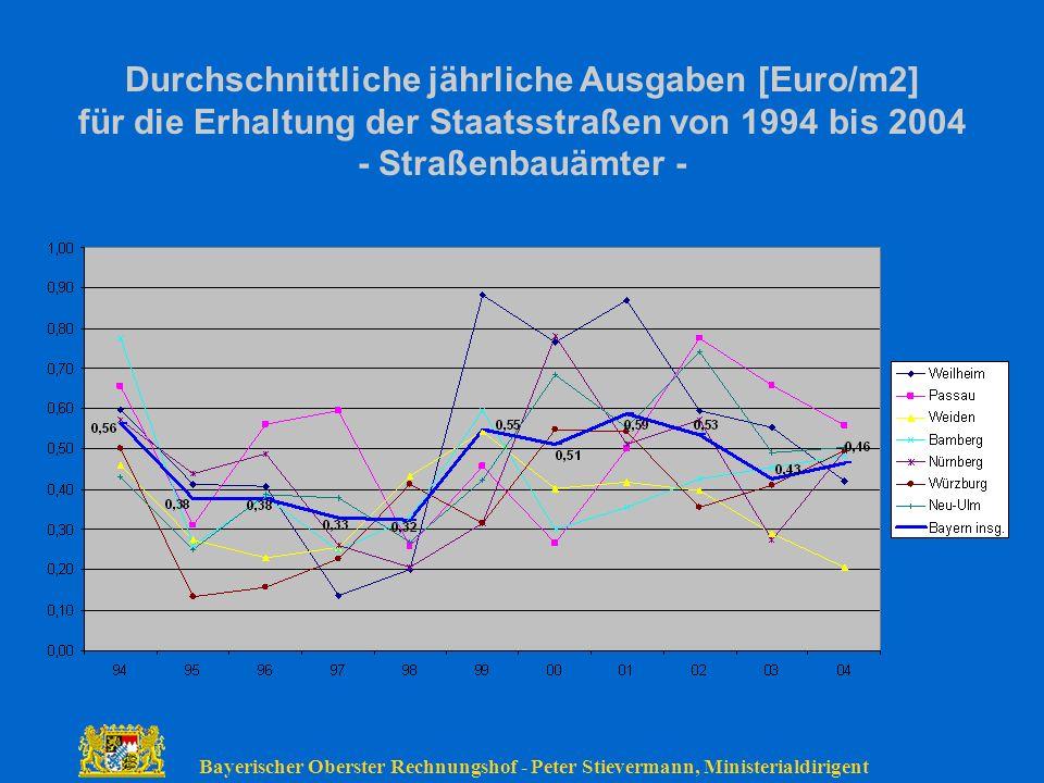 Durchschnittliche jährliche Ausgaben [Euro/m2]